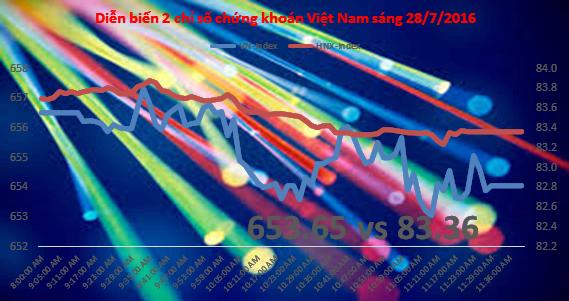 Chứng khoán sáng 28/7: Cổ phiếu dầu khí cản bước VN-Index