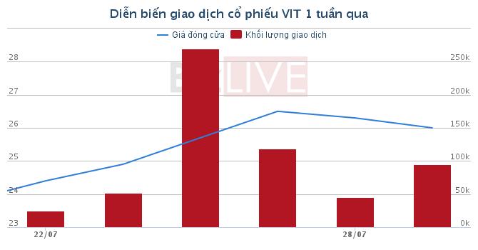 [Cổ phiếu nổi bật tuần] VIT vẫn là cổ phiếu tăng trưởng