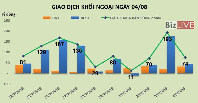 Phiên 4/8: Tập trung vào VNM, khối ngoại tiếp tục mua ròng gần 74 tỷ đồng