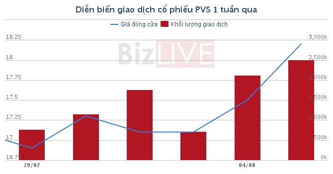 [Cổ phiếu nổi bật tuần] Khối ngoại đã mua hơn 22 triệu cổ phiếu PVS từ đầu năm