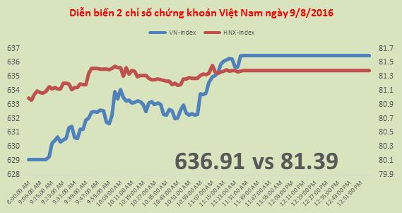 Chứng khoán sáng 9/8: VN-Index tăng mạnh, VNM lập đỉnh giá mới