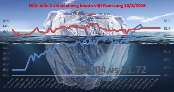 Chứng khoán sáng 10/8: VN-Index tái lập 640 điểm nhưng có dấu hiệu hụt hơi