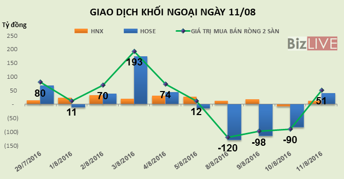 """Phiên 11/8: Thị trường tăng mạnh, khối ngoại tranh thủ """"gom"""" gần 2,6 triệu cổ phiếu FLC"""