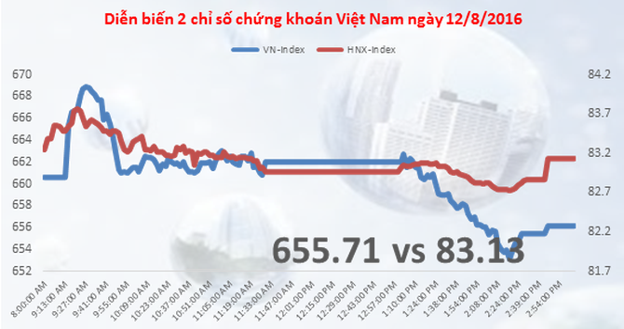 Chứng khoán chiều 12/8: VN-Index giảm nhẹ dù có tuần tăng tốt nhất 1 năm lại đây