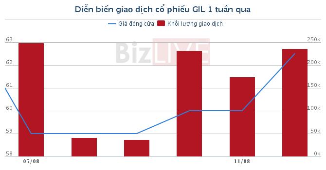 """[Cổ phiếu nổi bật tuần] Thị giá cao nhưng GIL lại là """"hàng"""" tăng trưởng"""