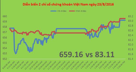 Chứng khoán chiều 23/8: VNM, VIC giúp chỉ số thoát ảnh hưởng nhóm dầu khí