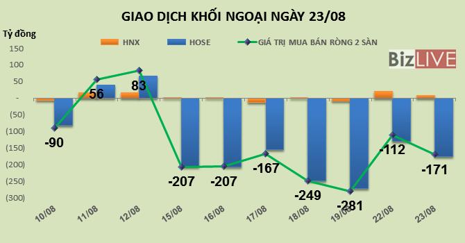 Phiên 23/8: Khối ngoại bán ròng mạnh phiên thứ 7 liên tiếp hơn 171 tỷ đồng