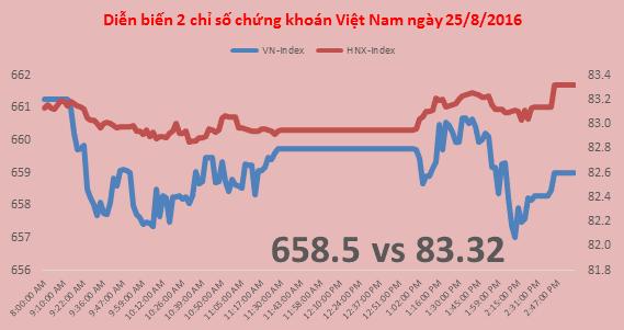Chứng khoán chiều 25/8: Cổ phiếu vốn hóa nhỏ giao dịch sôi động, VN-Index giảm nhẹ