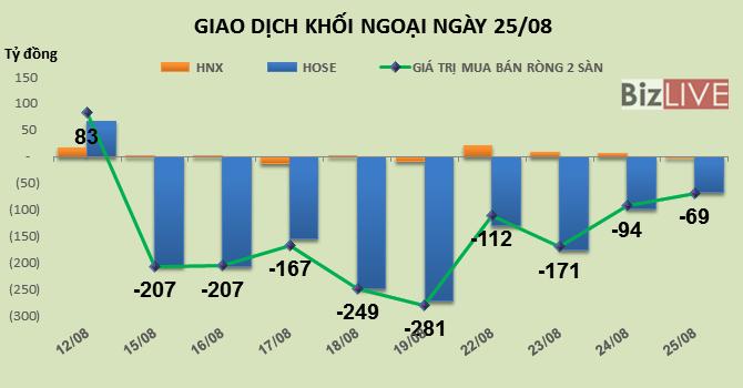 Phiên 25/8: Rút tiền ra khỏi thị trường, khối ngoại tiếp tục bán ròng hơn 69 tỷ đồng