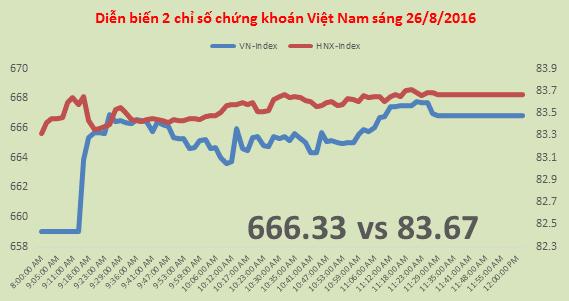 Chứng khoán sáng 26/8: VNM, MSN kéo thị trường thử lại ngưỡng 670 điểm