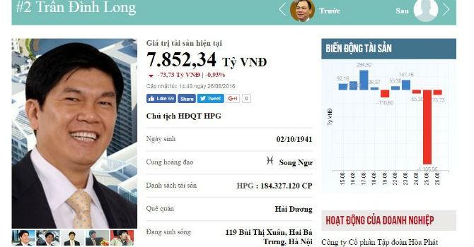 Top rich 22-26/8: Hụt hơn 1.000 tỷ không phải chuyện buồn với người giàu thứ 2 sàn chứng khoán
