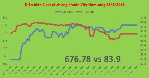 Chứng khoán sáng 29/8: VNM, MSN, VCB đưa VN-Index quay lại đỉnh ngắn hạn