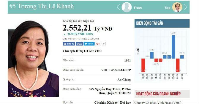 Top rich 29/8-01/9: Tuần hiếm hoi 2 người kiếm tiền nhiều nhất là nữ giới