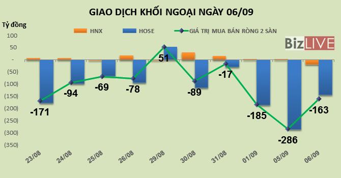Phiên 6/9: Bắt đầu chốt lời PVS, khối ngoại bán ròng gần 163 tỷ đồng