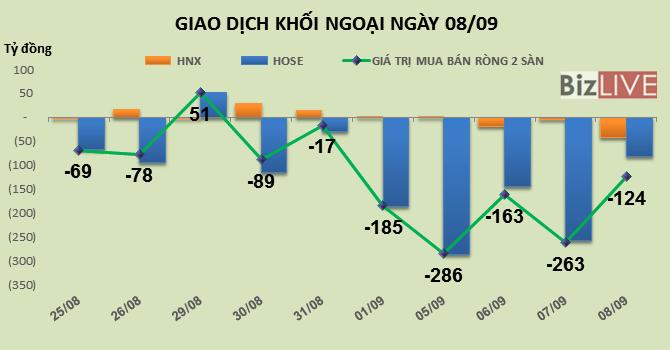 Phiên 8/9: Khối ngoại bán ròng gần 100 tỷ đồng VNM và 30 tỷ đồng SCR