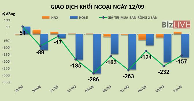 Phiên 12/9: Khối ngoại bán ròng tiếp hơn 100 tỷ đồng VNM