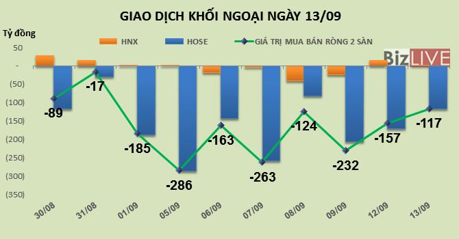 Phiên 13/9: Khối ngoại vẫn bán ròng mạnh các cổ phiếu bluechip