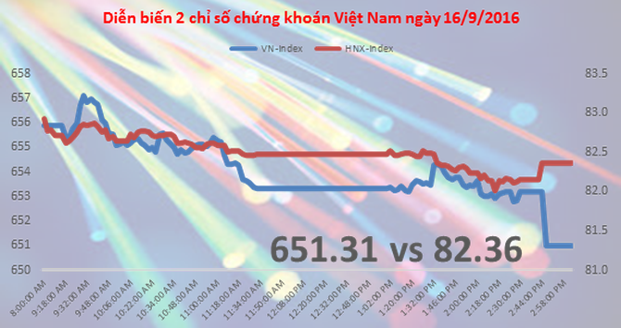 Chứng khoán chiều 16/9: ETF đã dàn xếp trước với quỹ ngoại để mua VNM