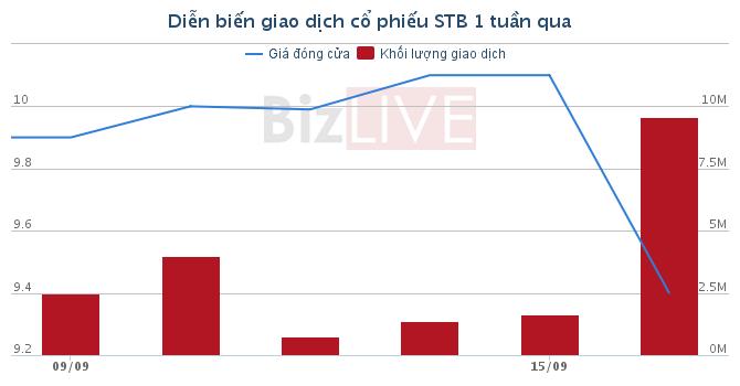 [Cổ phiếu nổi bật tuần] STB – Thời oanh liệt nay còn đâu