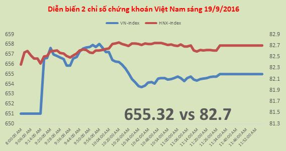 Chứng khoán sáng 19/9: Hậu review ETF, VNM vẫn bị bán ròng