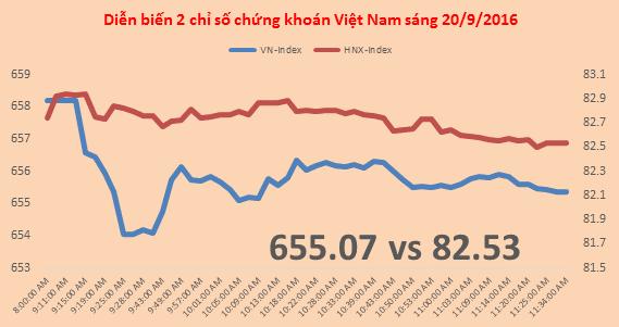 Chứng khoán sáng 20/9: Cổ phiếu đá xây dựng ngược sóng, nước ngoài sang tay 431,5 tỷ VNM