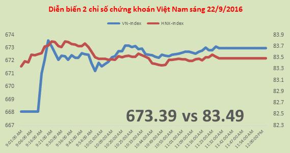 Chứng khoán sáng 22/9:  FLC tăng 28,5% trong vòng 4 phiên