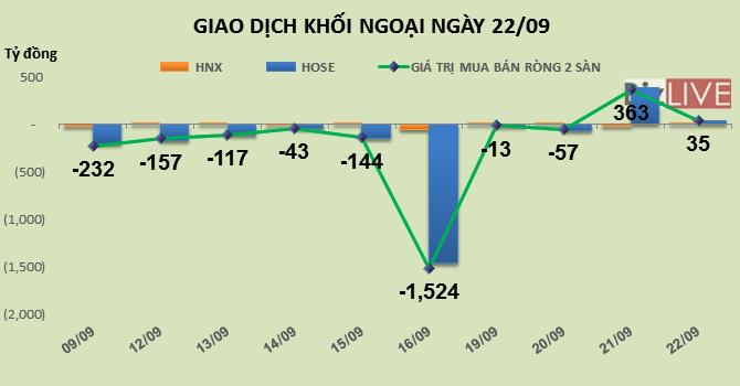 Phiên 22/9: Khối ngoại mua ròng mạnh BVH để đẩy thị trường