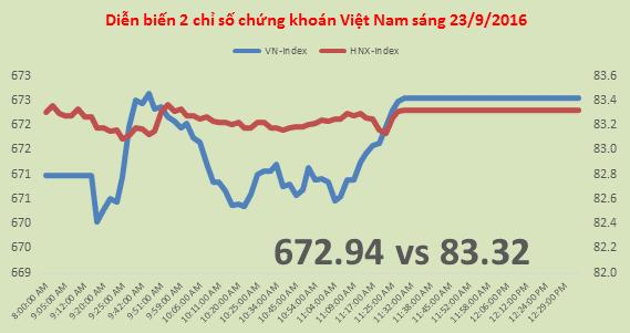 Chứng khoán sáng 23/9: Thị trường củng cố, VN-Index đứngvững trên 670 điểm
