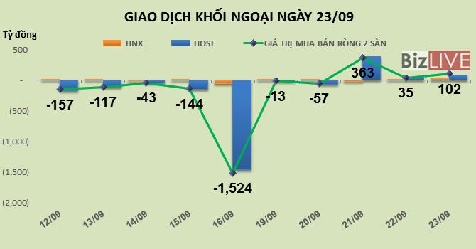 Phiên 23/9: Về lại với VNM, khối ngoại mua ròng tiếp hơn 100 tỷ đồng