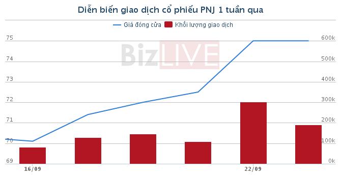 [Cổ phiếu nổi bật tuần] PNJ – hình ảnh MWG thứ 2