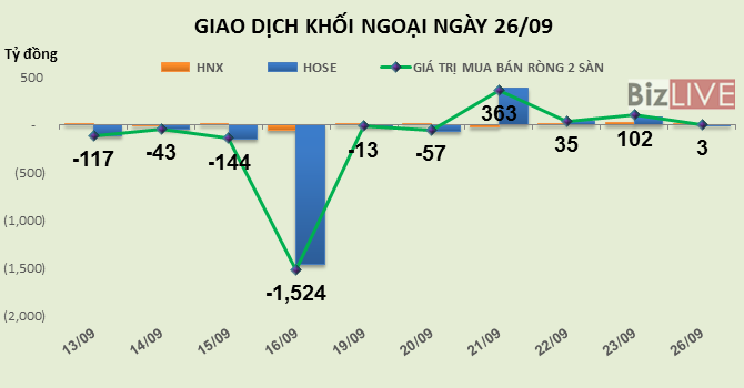 """Phiên 26/9: Thỏa thuận """"khủng"""" tại REE và VNM, nhưng khối ngoại chỉ mua ròng gần 3 tỷ đồng"""