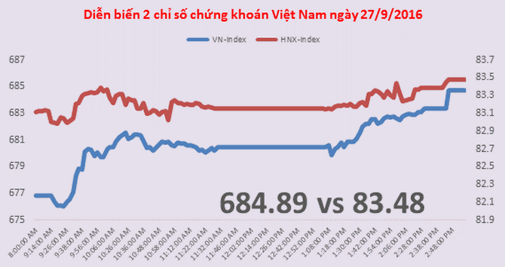 Chứng khoán chiều 27/9: Dòng tiền thực chất hơn, VN-Index lập đỉnh mới