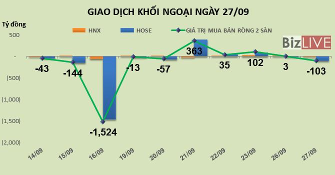 Phiên 27/9: Chênh vênh tại vùng đỉnh 8 năm, khối ngoại chốt lời nhẹ 103 tỷ đồng