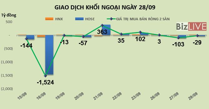 Phiên 28/9: Khối ngoại tiếp tục chốt lời, bán ròng hơn 29 tỷ đồng
