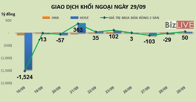 Phiên 29/9: Trở lại trạng thái tích cực, khối ngoại mua ròng hơn 50 tỷ đồng