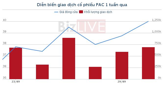 [Cổ phiếu nổi bật tuần] PAC kỳ vọng đầu tư từ ngập lụt Sài Gòn