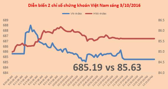 Chứng khoán sáng 3/10: Điều chỉnh lành mạnh, VN-Index tạm mất nửa điểm