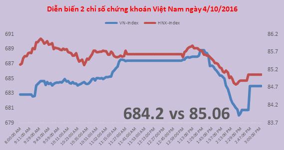 Chứng khoán chiều 4/10: Bị chốt lời tại đỉnh, VN-Index vẫn tăng