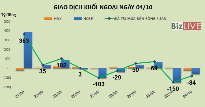 Phiên 4/10: Đặt dấu ấn tại HPG và BVH, khối ngoại vẫn bán ròng 84 tỷ đồng