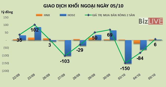 Phiên 5/10: Chốt lời BHS, khối ngoại tiếp tục gia tăng tỷ trọng HPG