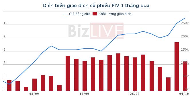 Trong tháng 9/2016, PIV tăng gần 50% trên sàn HNX