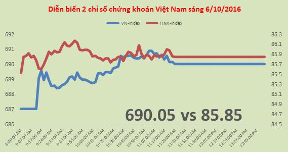 Chứng khoán sáng 5/10: VN-Index còn cách ngưỡng 700 chưa đến 10 điểm