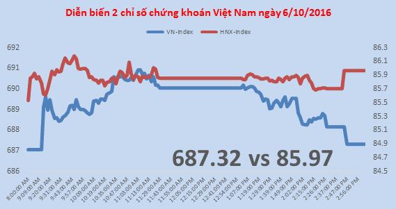Chứng khoán chiều 6/10:  VN-Index mất gần hết thành quả phiên sáng