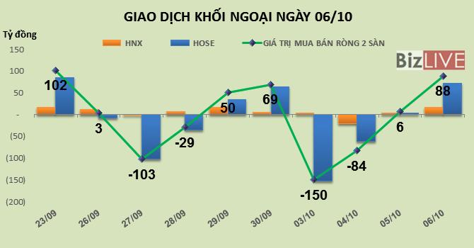 Phiên 6/10: Quan tâm lại VNM, khối ngoại mua ròng mạnh hơn 88 tỷ đồng