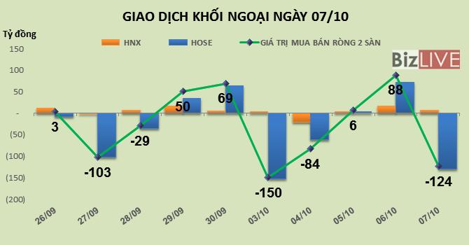 """Phiên 7/10: """"Xả hàng"""" cổ phiếu sắt thép và OGC, khối ngoại bán ròng 124 tỷ đồng"""