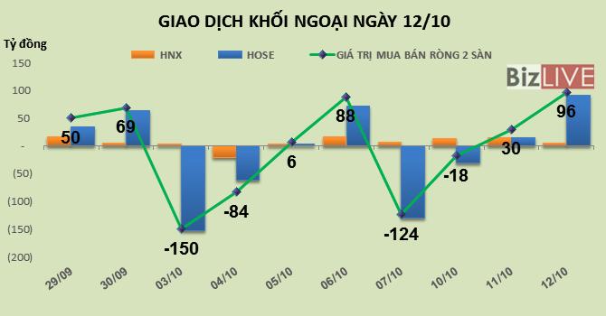Phiên 12/10: VNM trở lại là cổ phiếu được yêu thích nhất của khối ngoại
