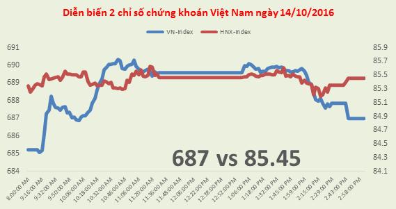Chứng khoán chiều 14/10: VN-Index kết thúc tuần đi ngang, VIC thỏa thuận hơn 10 triệu cổ phiếu