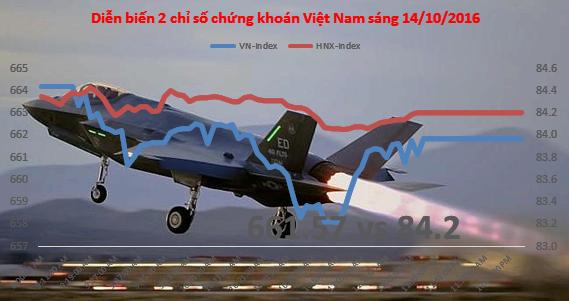 Chứng khoáng sáng 14/10: Tiếp tục tăng điểm, VN-Index chạm ngưỡng 690