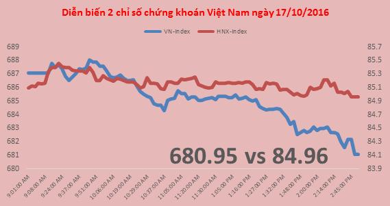 Chứng khoán chiều 17/10: Cổ phiếu tài chính kéo VN-Index giảm điểm mạnh