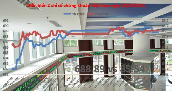 Chứng khoán chiều 18/10: VNM vẫn là điểm tựa, VIC thỏa thuận tới hơn 19 triệu cổ phiếu